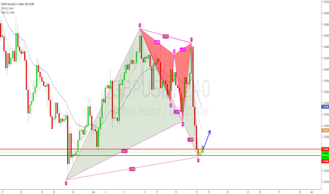 GBPUSD: GBPUSD Harmonic patterns combination and this inside 4hr