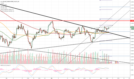 USDDKK: USD/DKK 4H Chart: Ascending triangle dominates