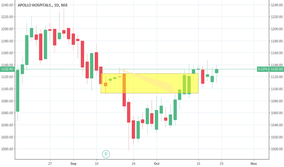 APOLLOHOSP: APOLLO HOSPITAL BUY ABOVE 135