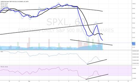 SPXL: $SPY $SPXL  hourly chart