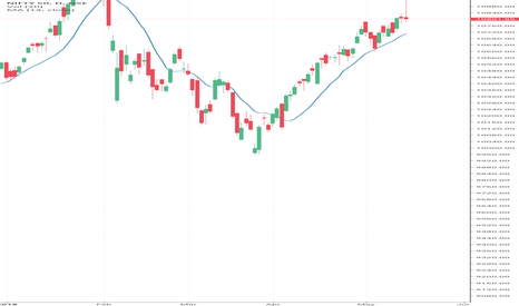 NIFTY: Nifty May Decline view Spinning Tops on Continue 2 Trading Sessi