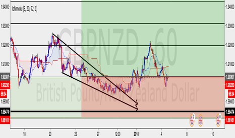 GBPNZD: Trad active