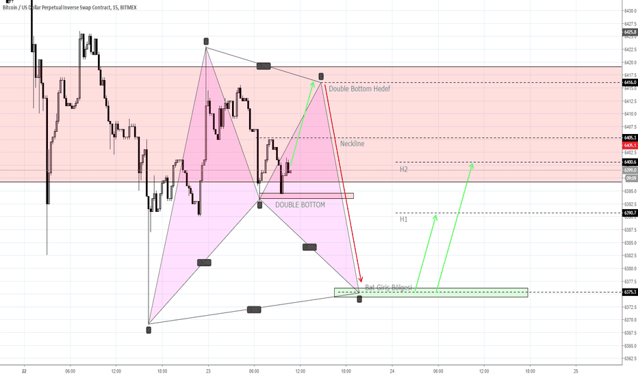 XBTUSD: BTCUSD-Double Bottom-Bat Pattern-Bullish-Alış-15dk