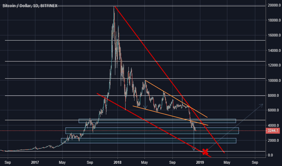 BTCUSD: Is it possible for Bitcoin to return near its first price ever?