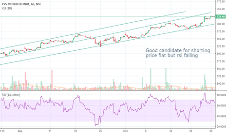 TVSMOTOR: Good candidate for shorting