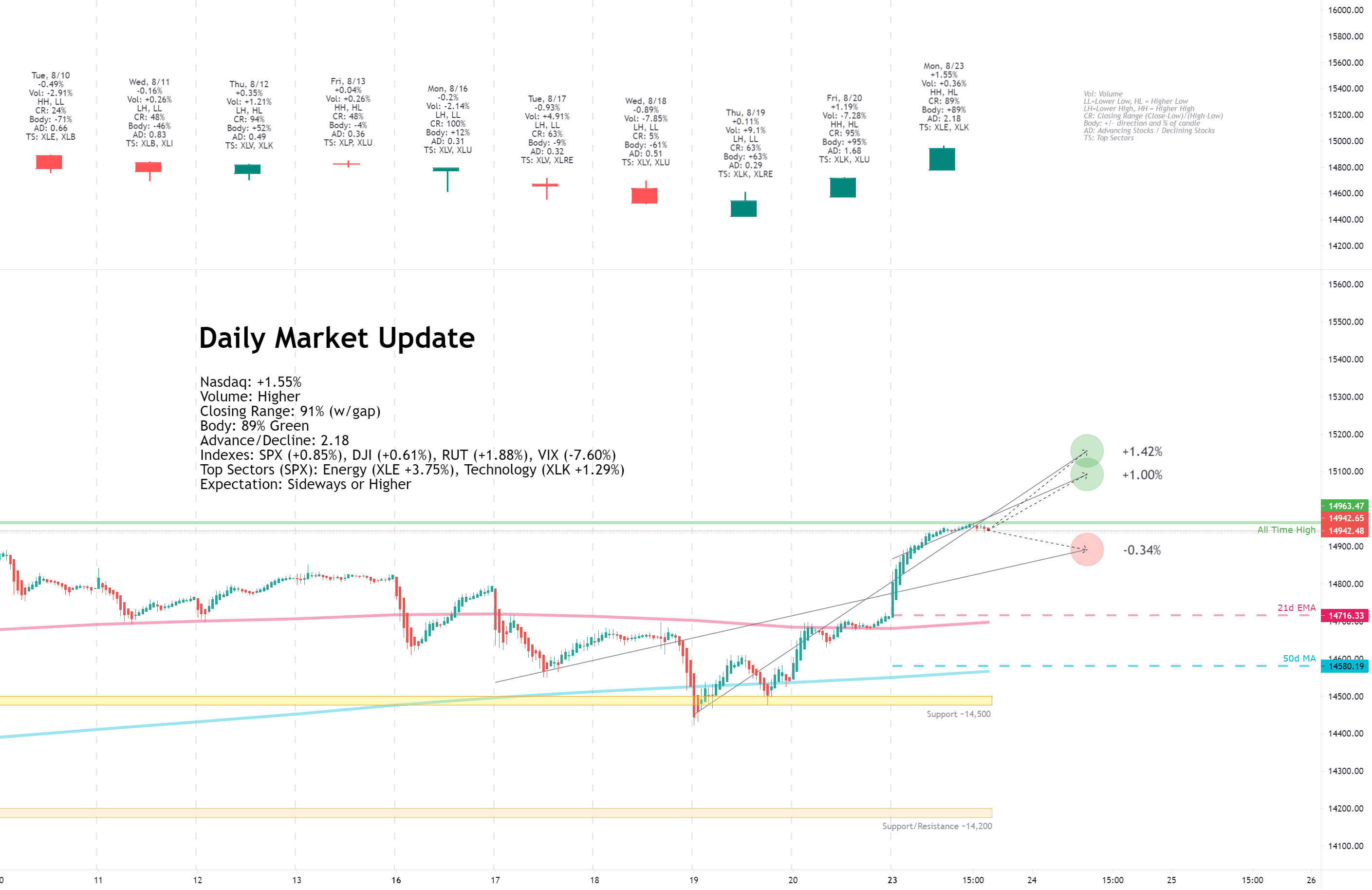 Daily Market Update for 8/23
