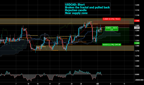 USDCAD: Short USDCAD for fractal break and pullback