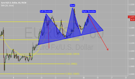EURUSD: headandshoulders