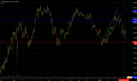 USDJPY: USDJPY Might have found a solid ground to bounce on