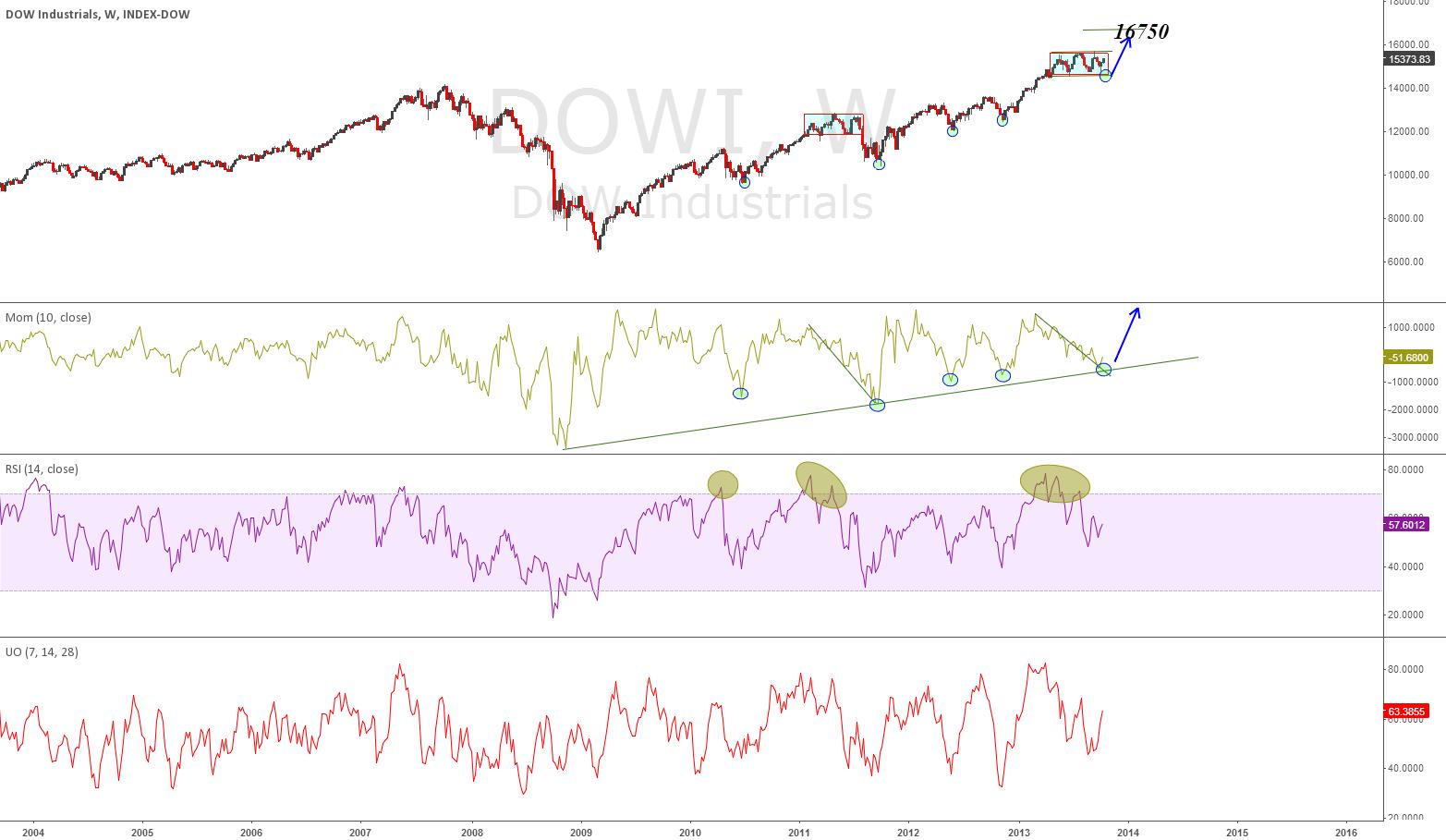 Dow Bullish
