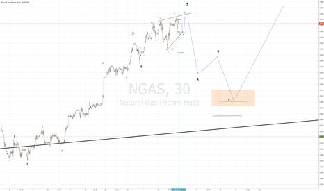 NGAS: short term aggressive short