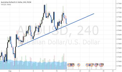 AUDUSD: Trend Line Break or Bounce?