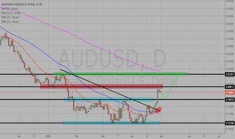 AUDUSD: AUD/USD PART 2