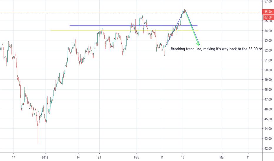 USOIL: WTI Crude OIL