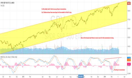 SPY: S&P 500 is reaching it's top