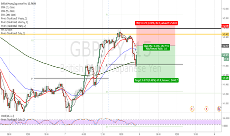 GBPJPY: GBP/JPY bearish. Looking for JPY strength