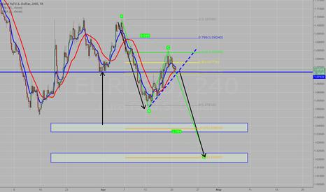 EURUSD: Shorting EURO/USD