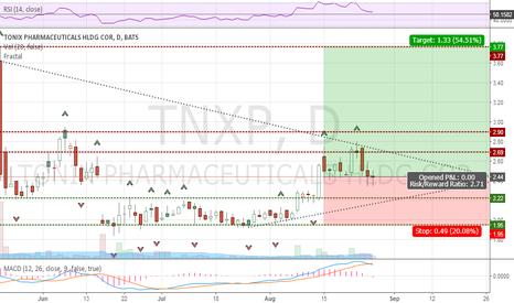 TNXP: TNXP - P&L Projection