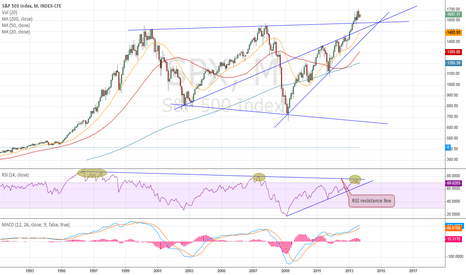 SPX: Monthly update
