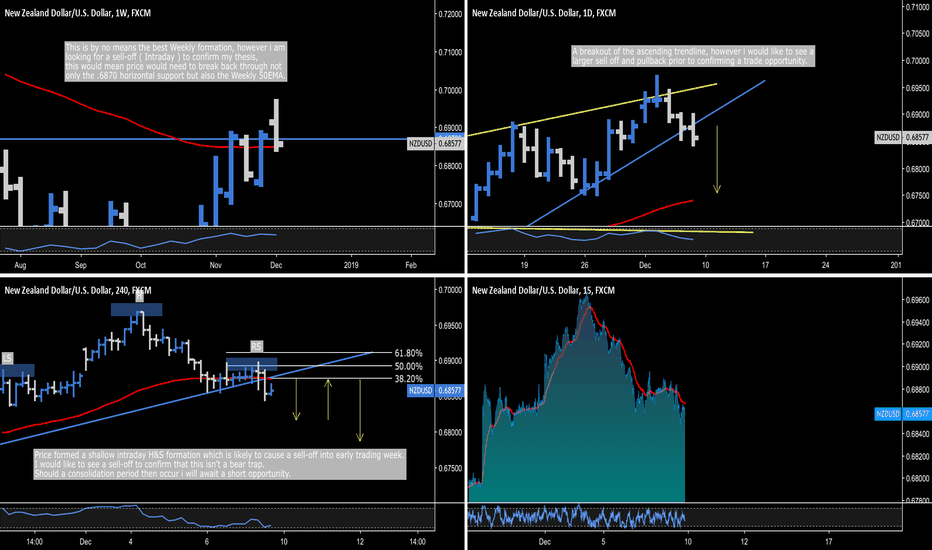 NZDUSD: NZD.USD - Bear Trap Possible, Larger Sell-Off Required