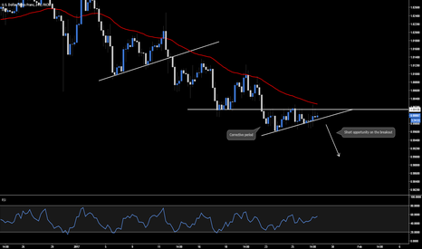 USDCHF: USD.CHF - Short Breakout Opportunity