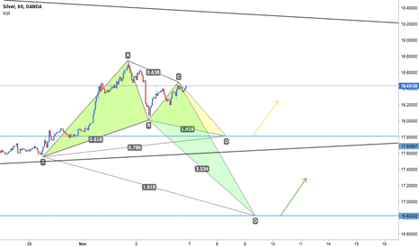 XAGUSD: XAG/USD Bullish Gartley or Crab Pattern