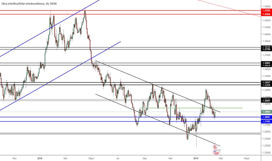 GBPUSD: Proyección GBP/USD Semana 18/02/2019