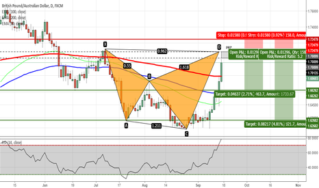 GBPAUD: GBPAUD - Shark Pattern Completion on Daily Chart