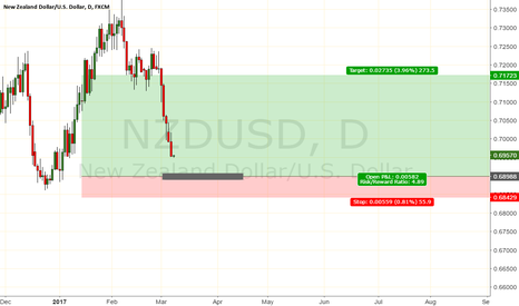 NZDUSD: long coz its long dont question me