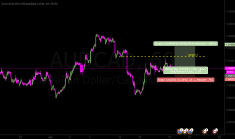AUDCAD: Possible wave c as impulse