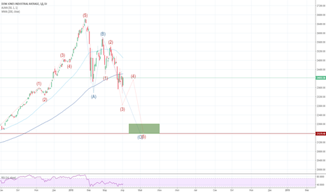 DJI: Волновой анализ индекса Dow Jones Industrial Average