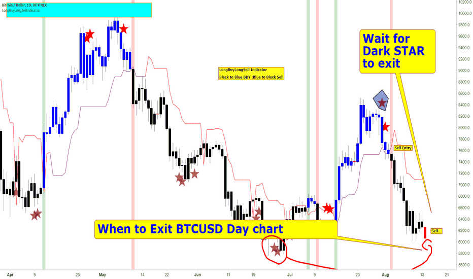 BTCUSD: BTCUSD When to Cover and Go for Long the Chart says it