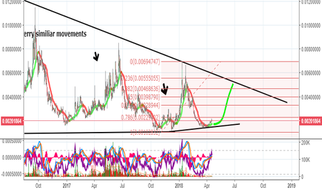 XCPBTC: XCP/BTC long short midle