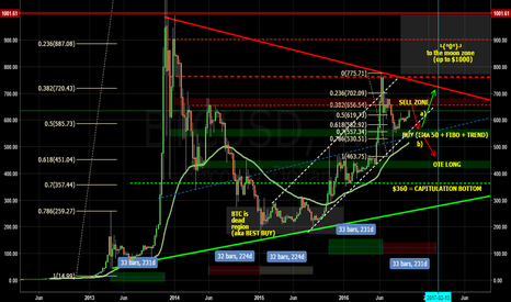 BTCUSD: Is Bitcoin about to pull a DanV here?