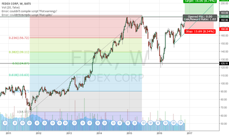 FDX: FDX at all time high