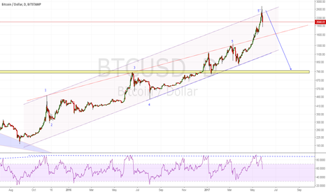 BTCUSD: Wolfe Wave Target: 780s