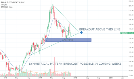RECLTD: TRIANGLE ON THE WAY KEEP WATCHING....