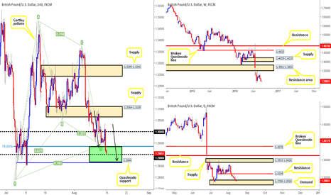 GBPUSD: Looking for longs between the 1.2864/1.29 area