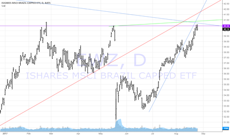 EWZ: EWZ all of my special trend lines shows short is now