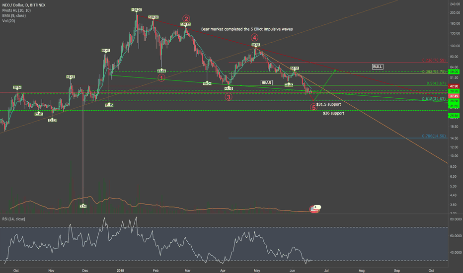 NEOUSD: NEO expect the 5th wave to end at $31.5 fib support