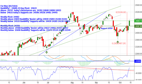 BANKNIFTY: BankNifty: 24689.15 Above 24747 Resistances are 24782_24840_2489