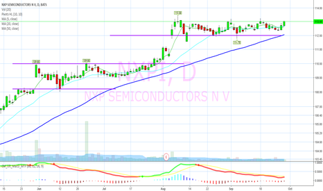 NXPI: Mr. Market going to force $QCOM hand