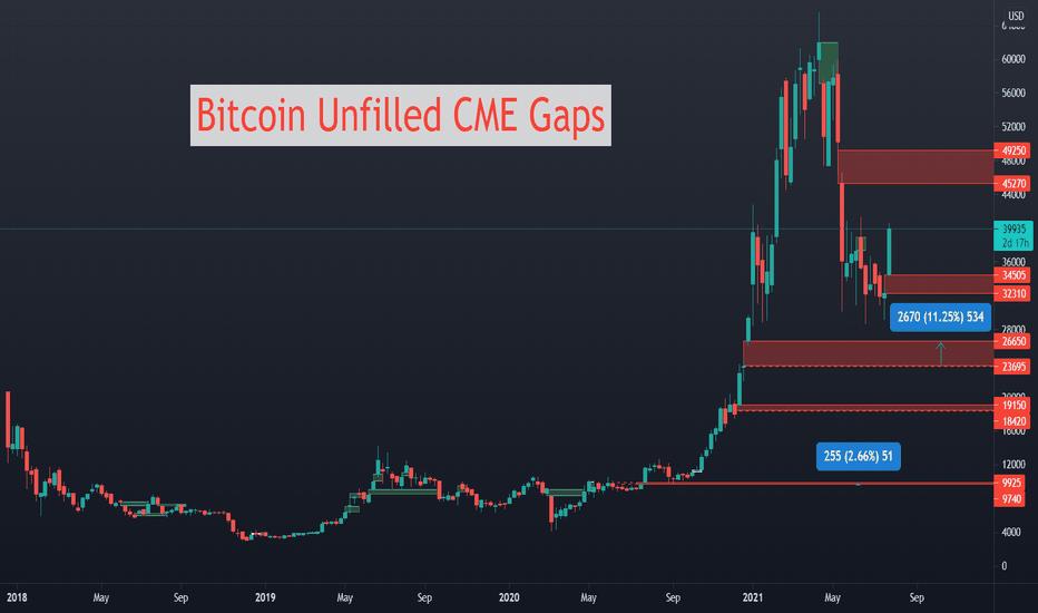 bitcoin per scambiare su cme bitcoin dominance graph