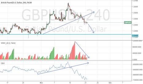 GBPUSD: GBPUSD Ready For Down Trend