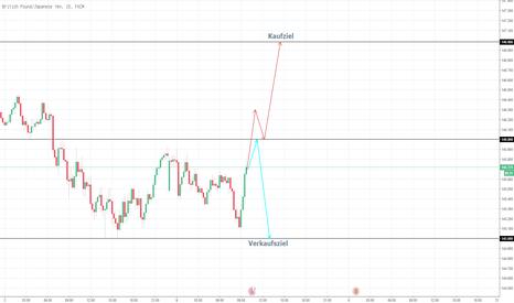 GBPJPY: Wird GBP nochmal stärker?