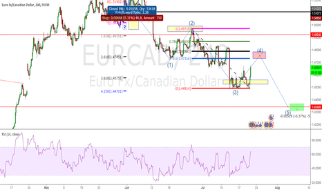 EURCAD: maybe wave 4 for sell