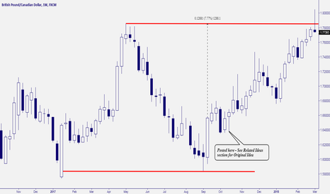GBPCAD: GBP/CAD - SOMETHING TO BE PROUD OF (CALLING A 1000 PIP TARGET)