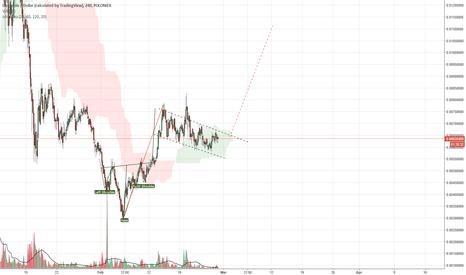 Trader Enki — Trading Ideas & Charts — TradingView on