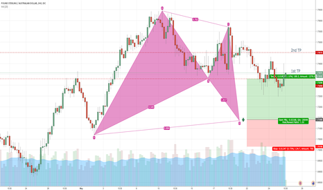 GBPAUD: GBPAUD Bat pattern in formation
