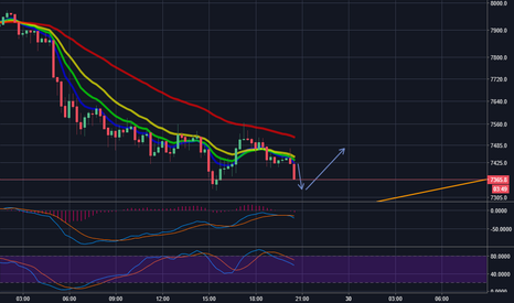 BTCUSD: Bitcoin to drop to $7,331 before bouncing back to $7,475+